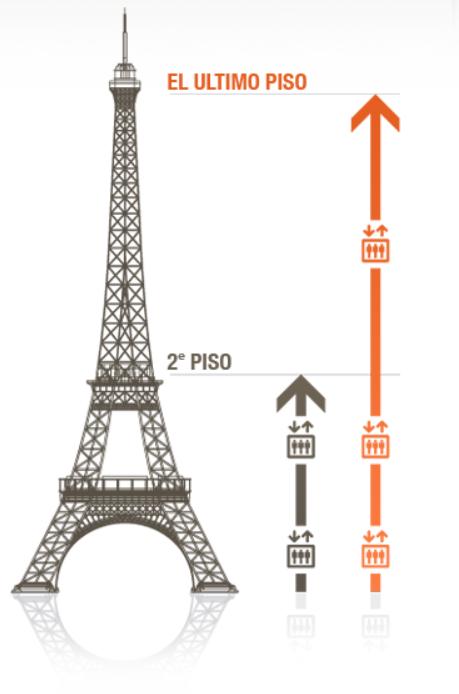 torre eiffel - Visitando la Torre Eiffel en Paris