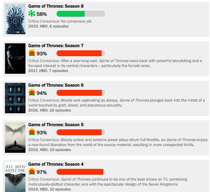 Rotten Tomatoes - El Final fallido de Game of Thrones: Cuando subvertir las expectativas no siempre funciona
