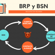 BRP y BSN Holanda 180x180 - Como obtener el BSN en Holanda (venciendo al circulo maléfico de la muerte)